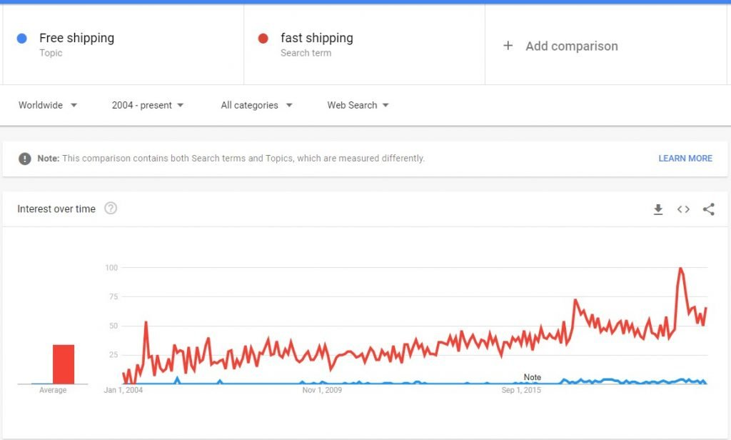 free shipping vs fast shipping trends comparison 2021