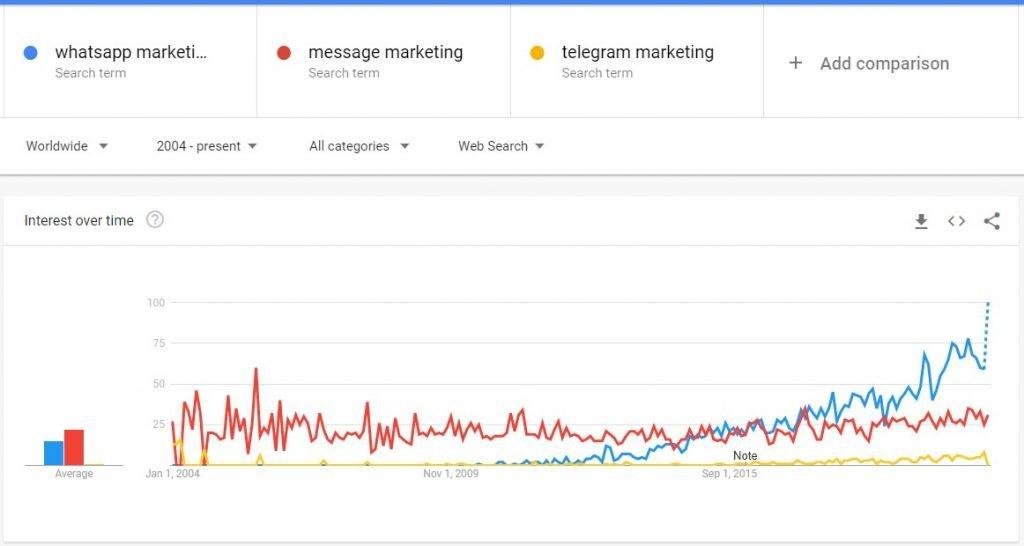 whatsapp marketing vs message marketing vs telegram marketing trends 2021